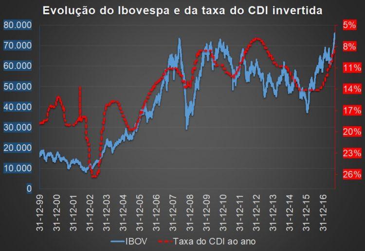 Gráfico da evolução do Ibovespa e da taxa do CDI invertida. O eixo a direita referente a taxa do CDI se apresenta em escala invertida.