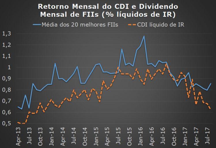 Gráfico da evolução dos ganhos mensais do CDI líquido de IR e dos 20 FIIs que mais pagam dividendos (Fonte: Economatica).