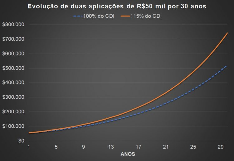 O gráfico apresenta a evolução de um investimento de R$50 mil aplicados em um CDB que rende 100% do CDI e outra que rende 115% do CDI. Considerou-se o CDI atual de 8,14% ao ano.