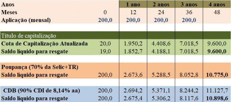Rentabilidade dos três produtos mais populares vendidos em bancos: títulos de capitalização, poupança e CDB.