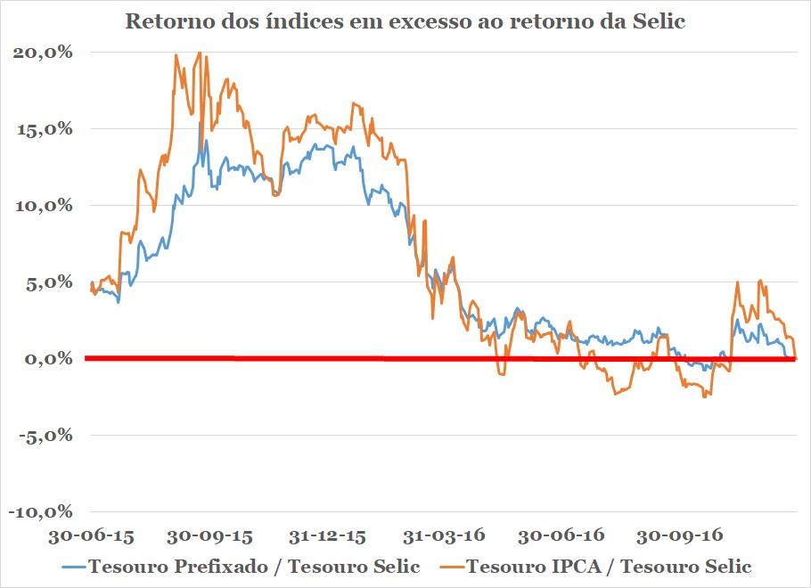 Retorno médio dos títulos públicos prefixados e referenciados a IPCA em excesso ao retorno da Selic. O gráfico mostra a rentabilidade média em excesso desses títulos para um investimento até 30/12/206 (Fonte: Economatica).